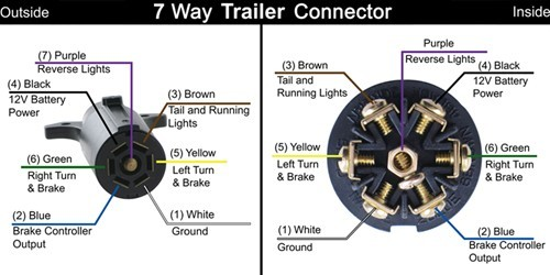 37677WireCode pollak 12 706 rv 7 way trailer connector plug pollak trailer plug wiring diagram at bayanpartner.co
